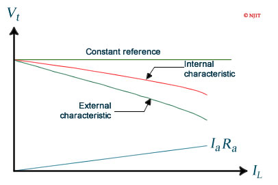 ECE 494 - Lab 4: Performance Characteristics of DC Generators Dc Shunt Generator Wiring Diagram on